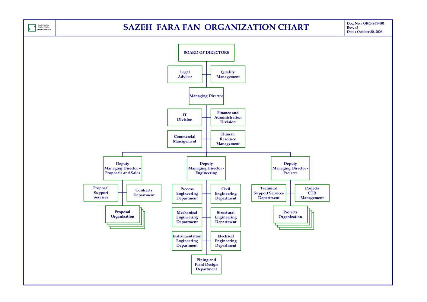 Visio 2016 Org Chart Template