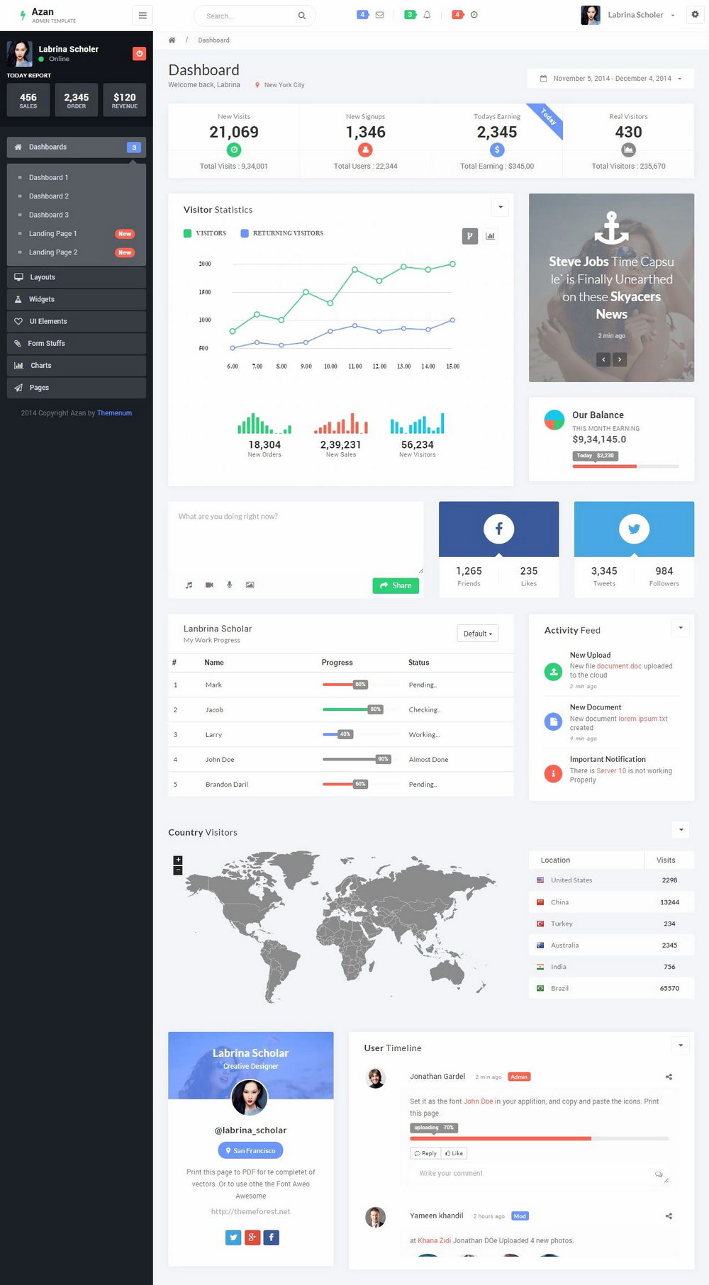 Bootstrap Intranet Template