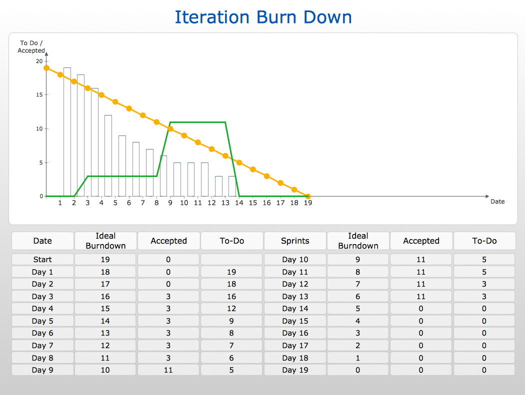 Burndown Chart Scrum Excel Template