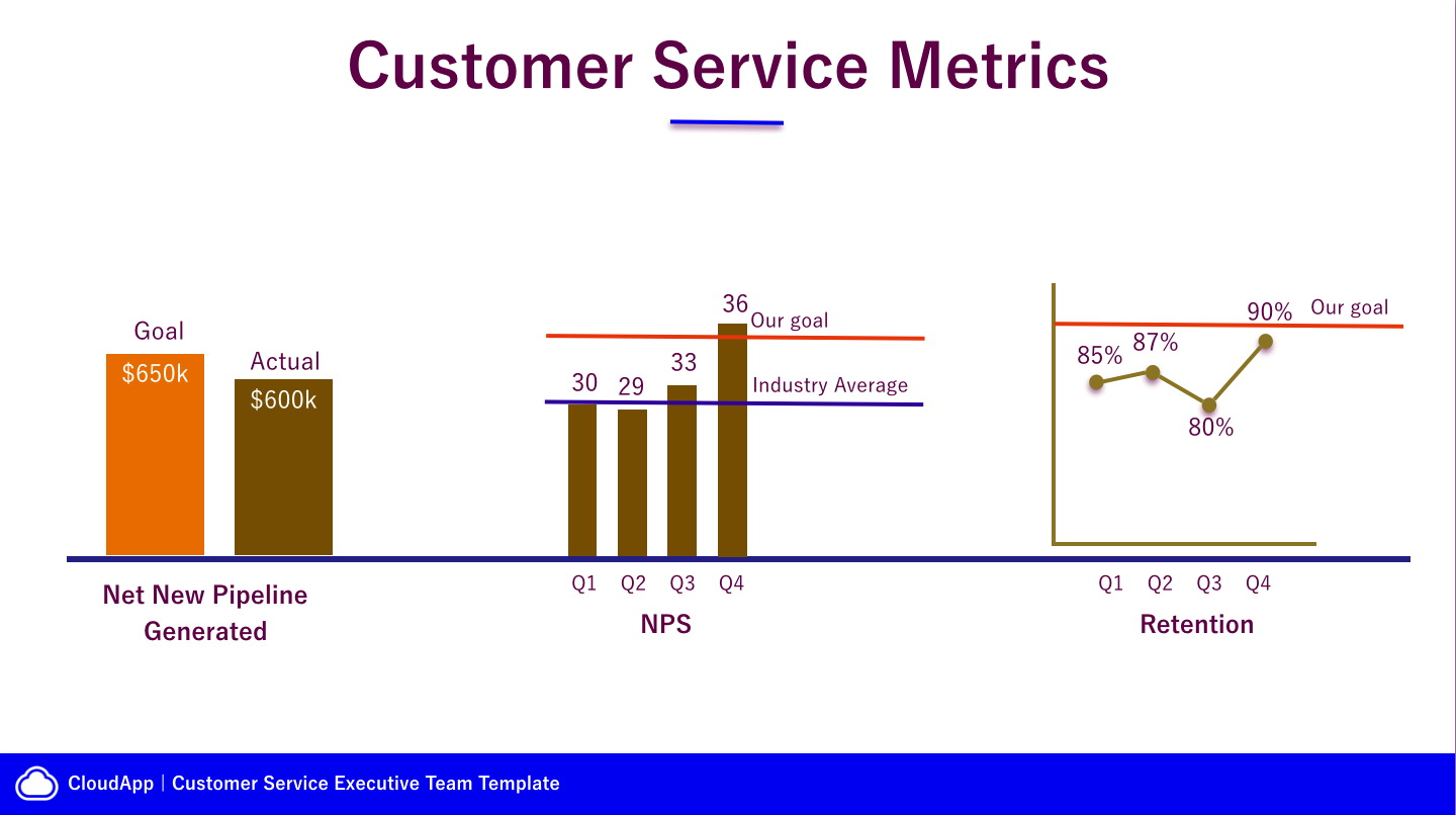 Customer Service Metrics Template