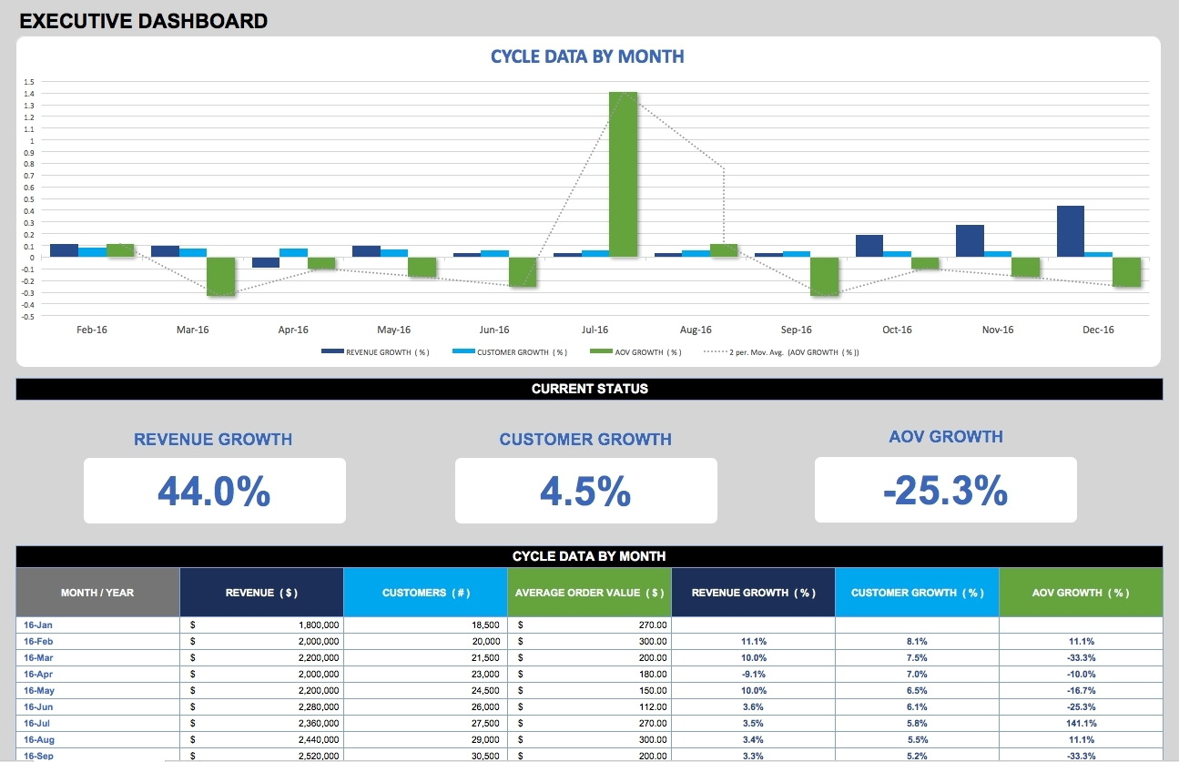 Excel Manufacturing Dashboard Templates