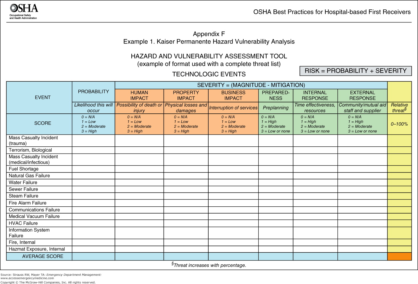 Food Vulnerability Assessment Template
