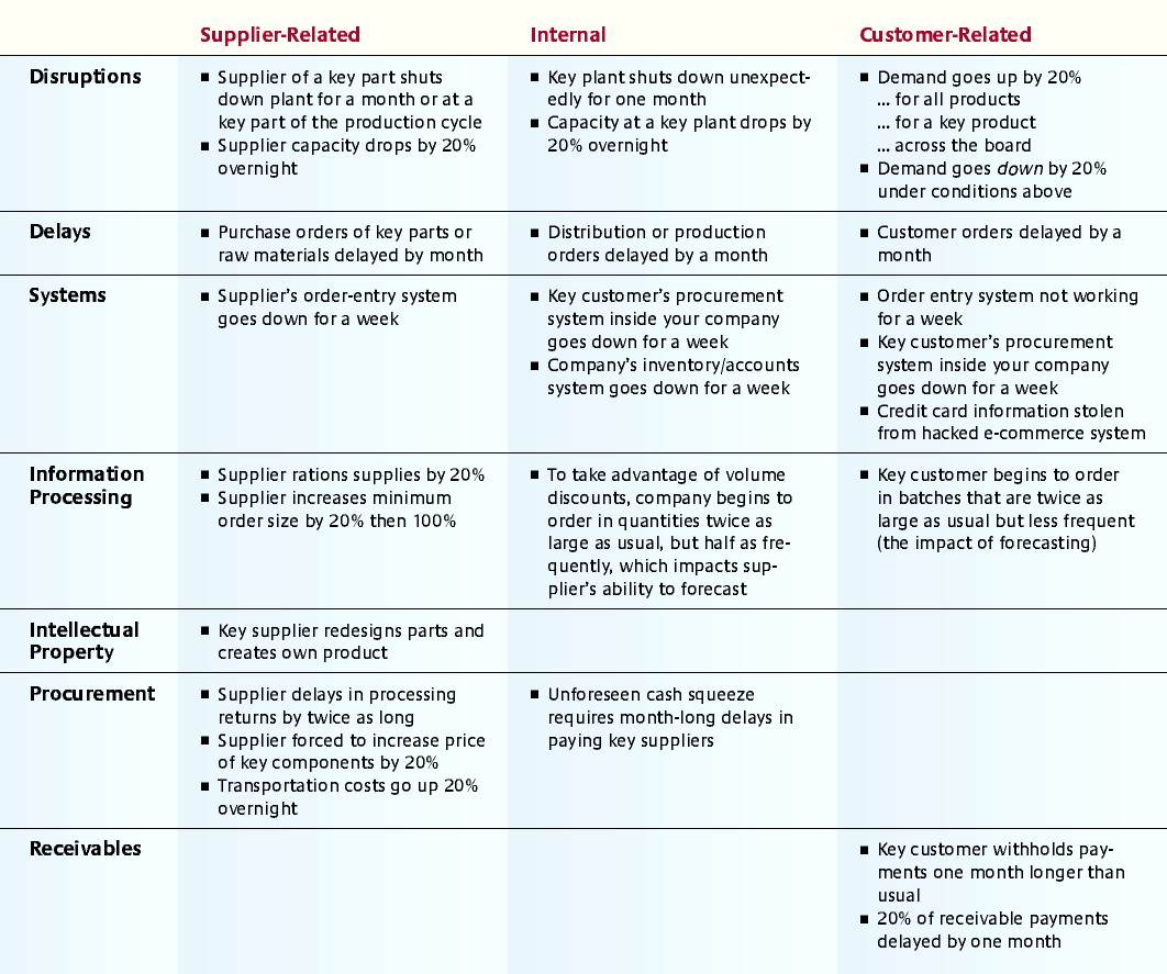 Manufacturing Process Risk Assessment Template