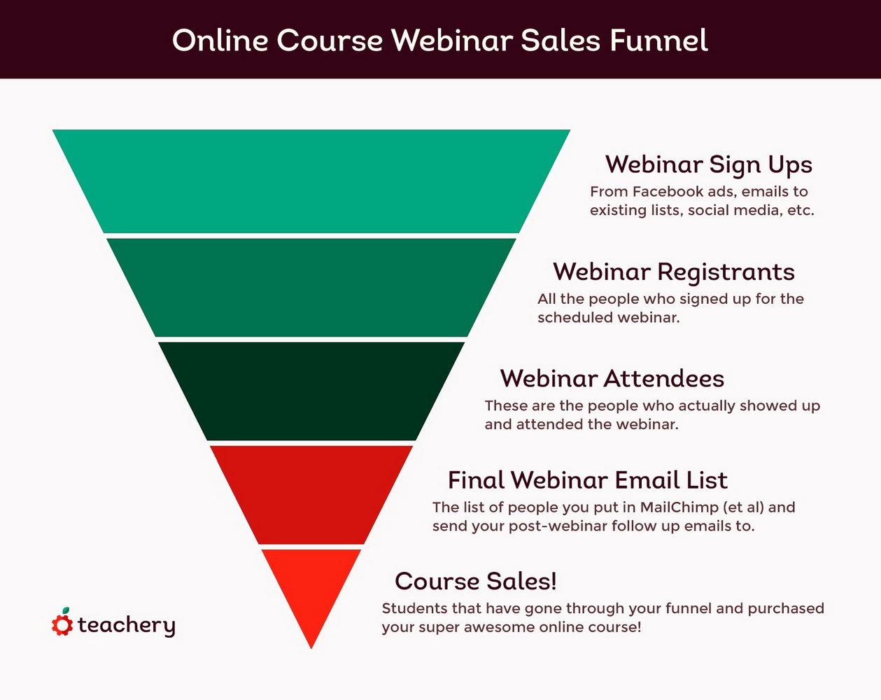 Marketing Funnel Template Powerpoint