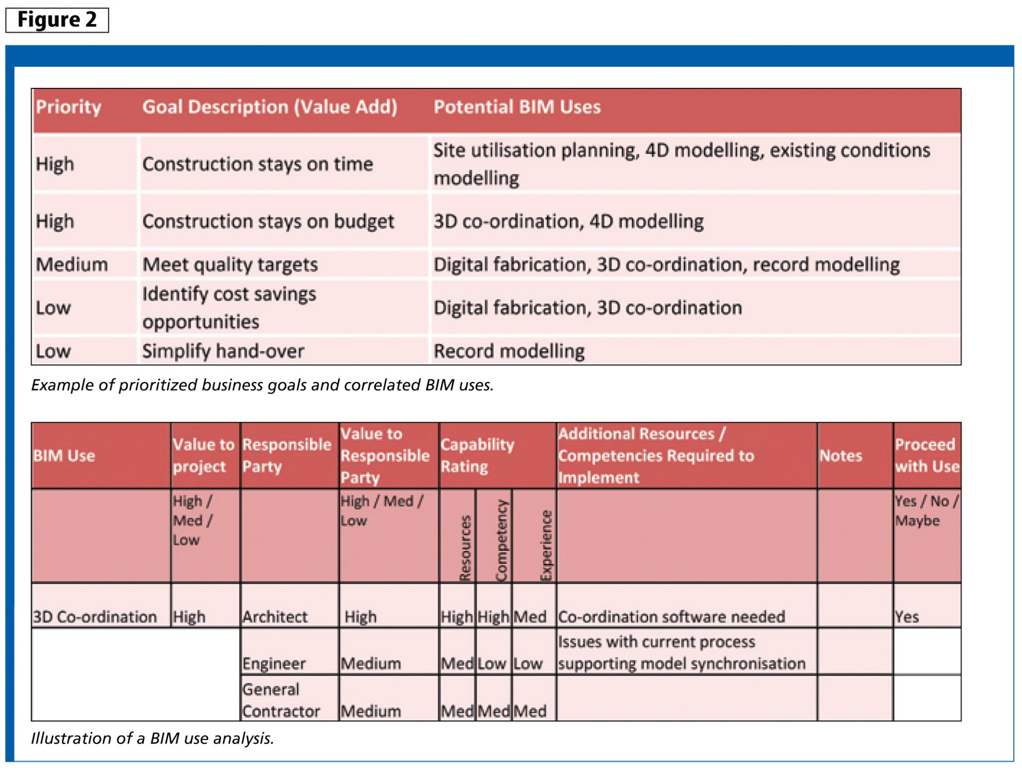 Project Execution Plan Template Construction