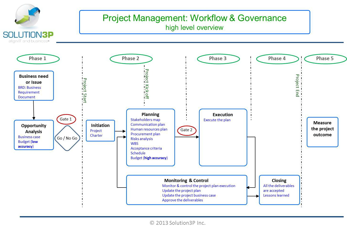 Project Management Workflow Templates
