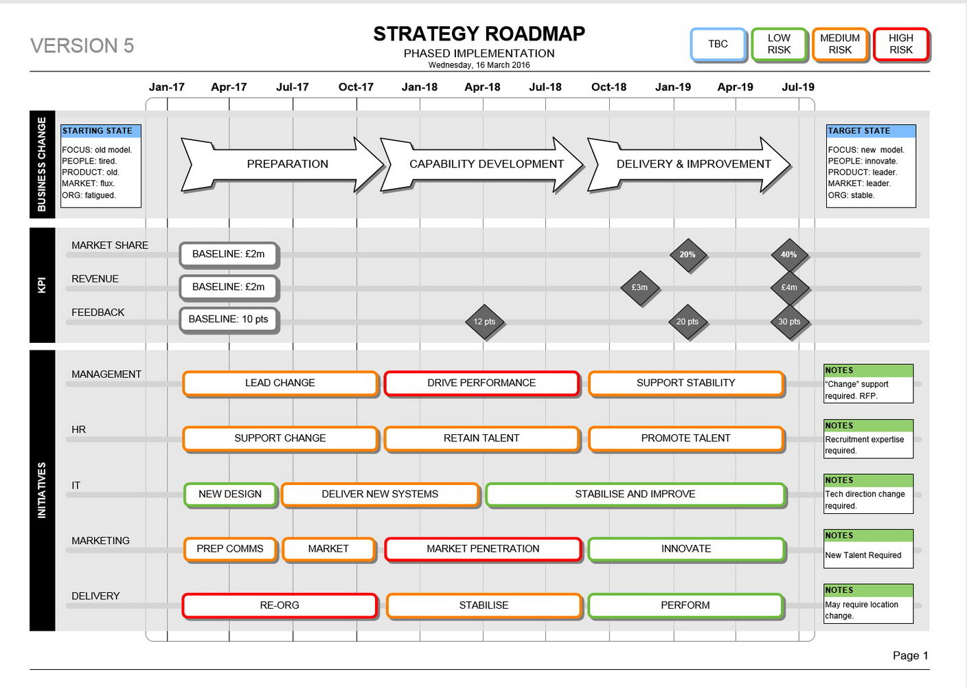 Visio Strategy Roadmap Template