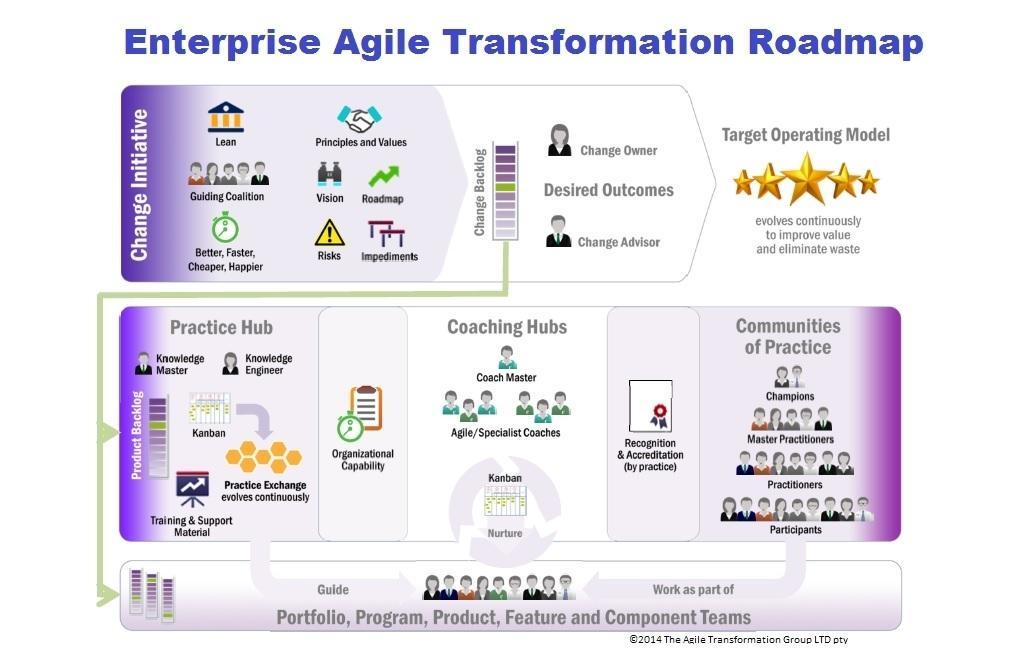 Agile Transformation Roadmap Template