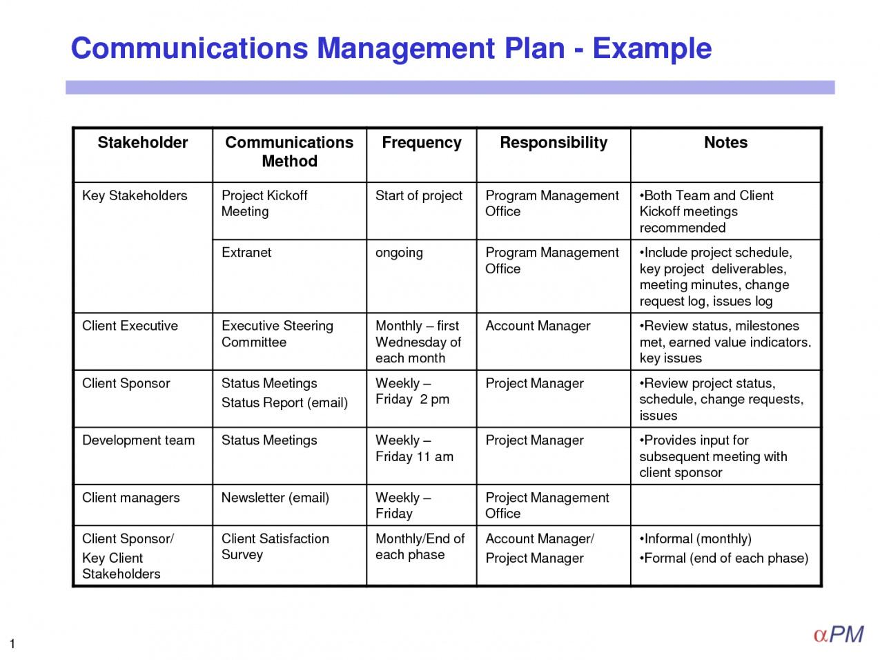 Communication Plan Project Management Template