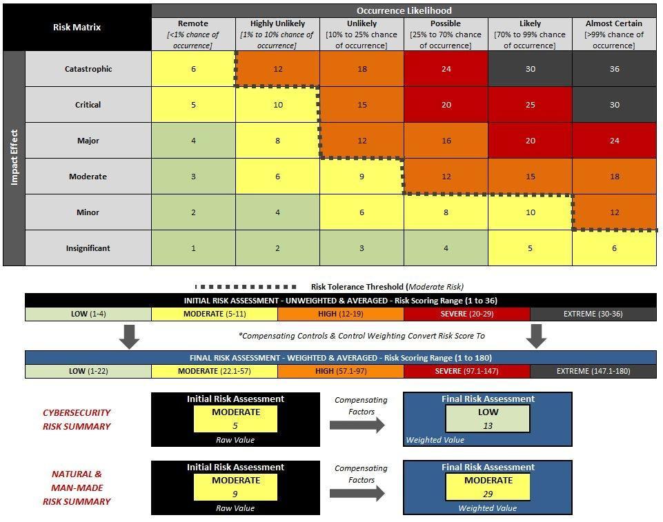Cyber Risk Assessment Example
