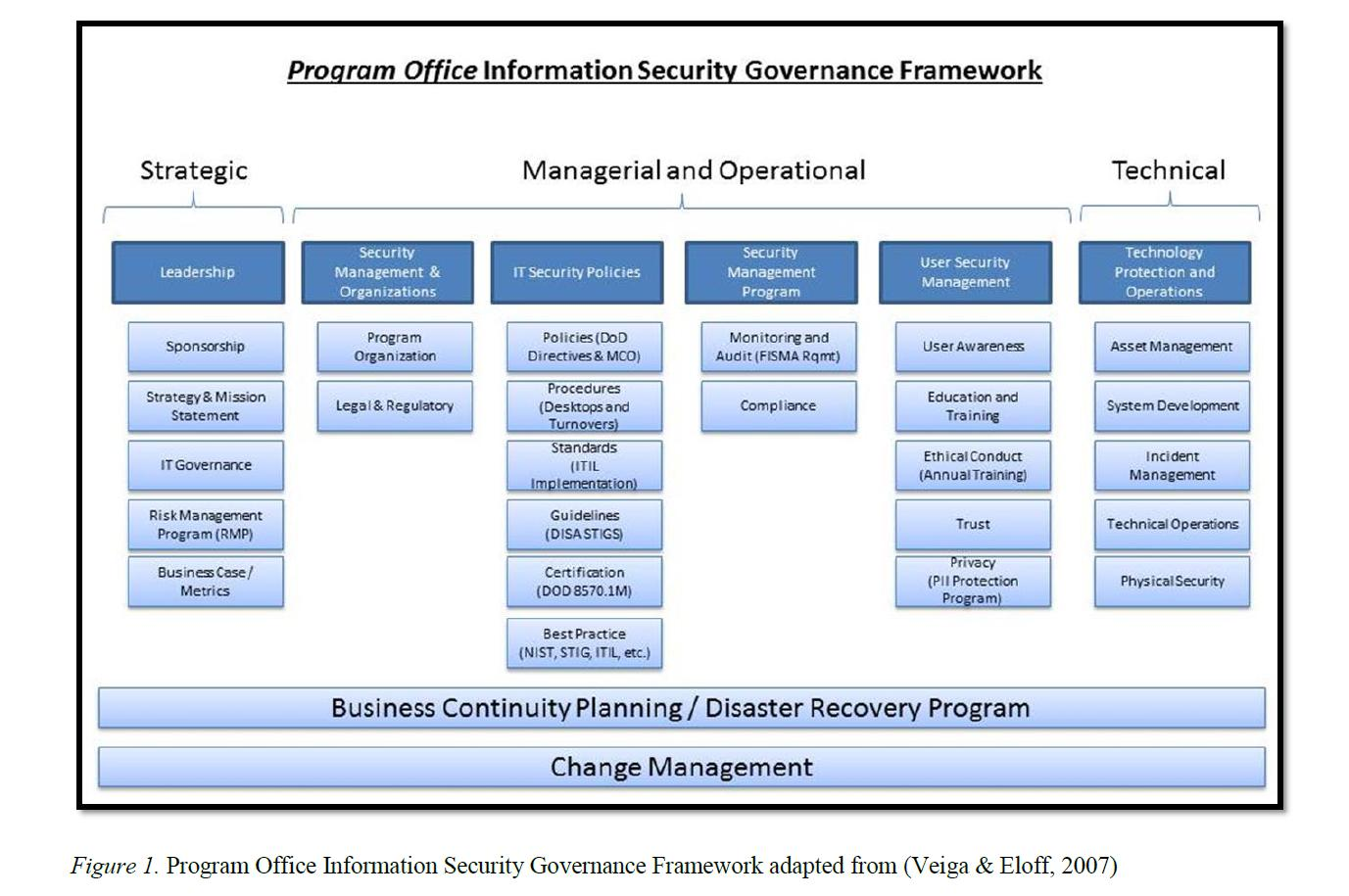 Cyber Security Strategic Plan Template