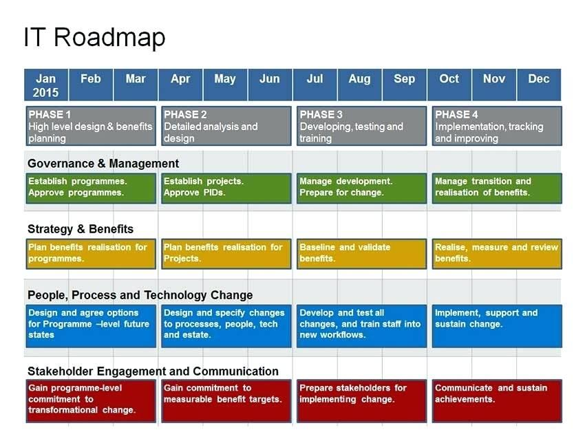 Digital Strategy Roadmap Template