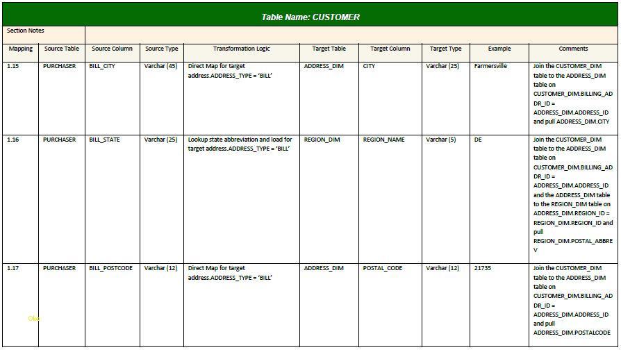 Etl Data Mapping Document Template