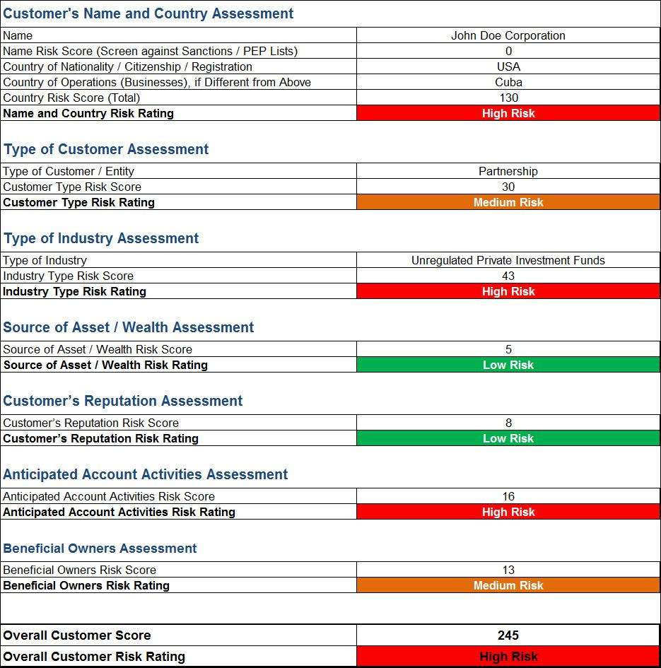 Lone Worker Risk Assessment Template