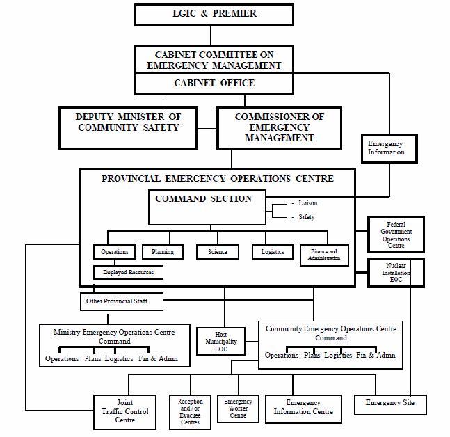 4.4.7 Emergency Preparedness And Response Plan Template