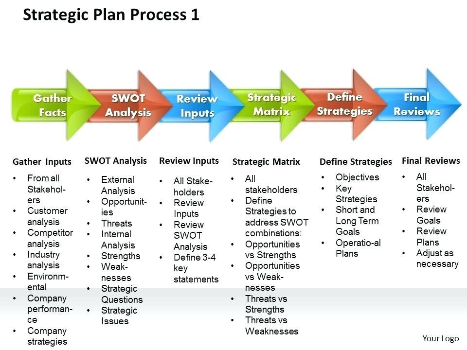 5 Year Strategic Plan Template Ppt