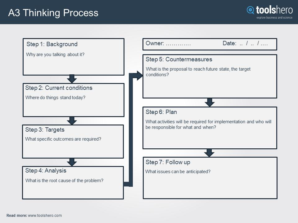 A3 Management Process Template