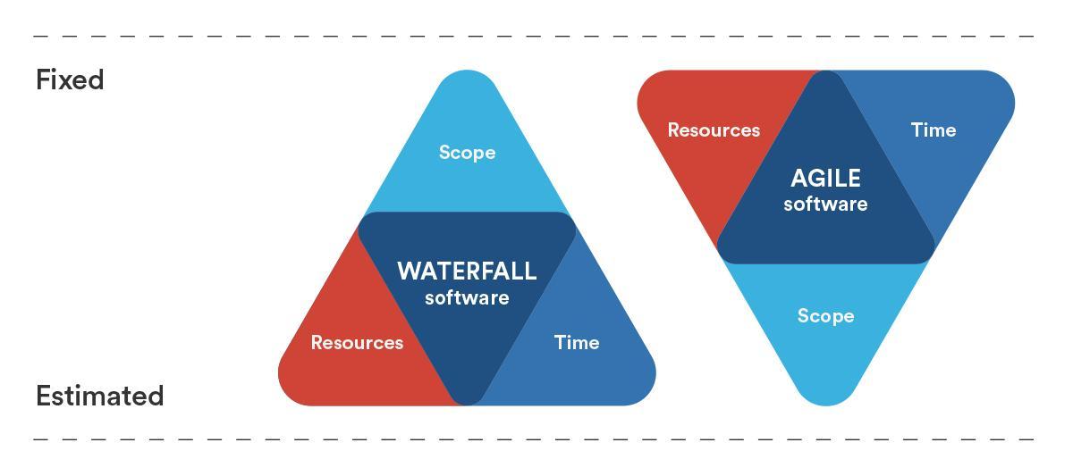 Agile Development Project Management Templates