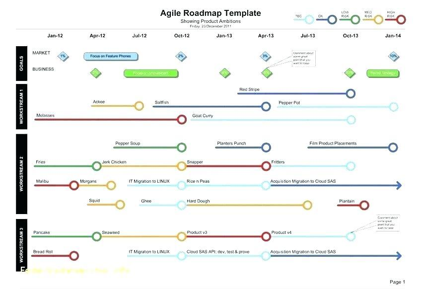 Agile Effort Estimation Template