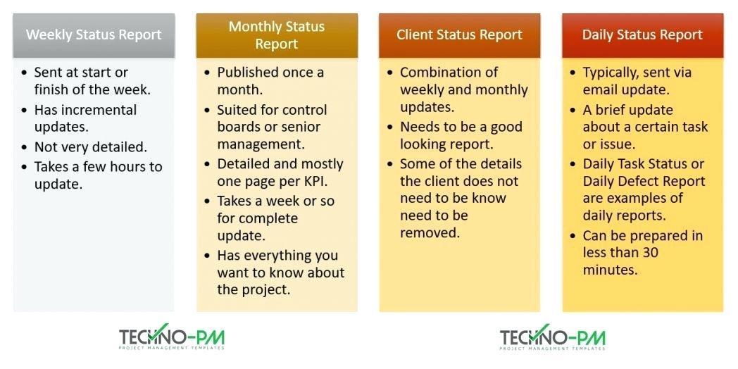 Agile Methodology Status Report Template