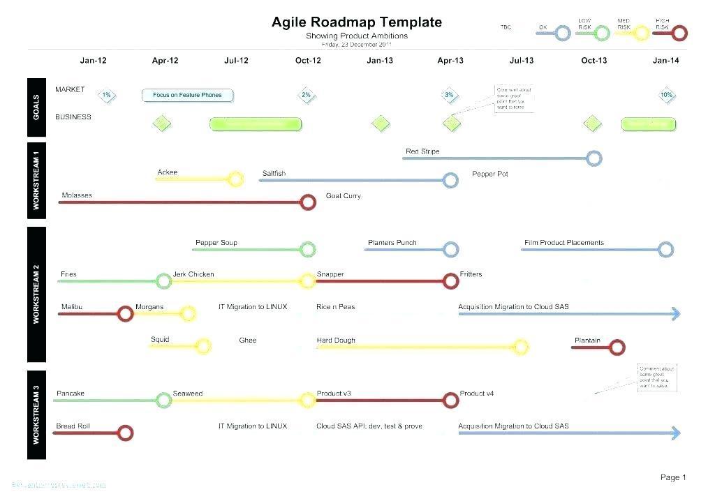 Agile Portfolio Roadmap Template