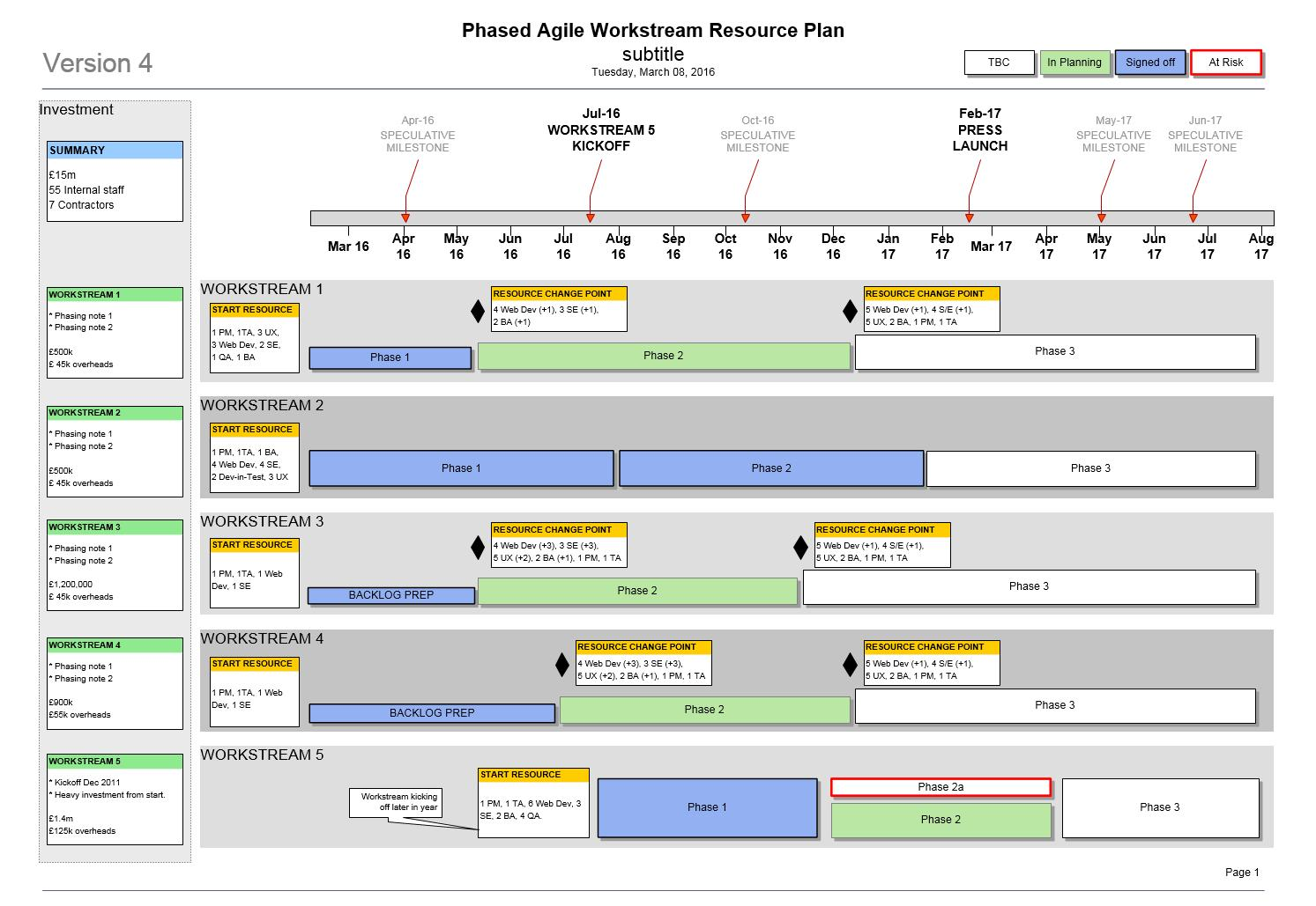 Agile Release Roadmap Template