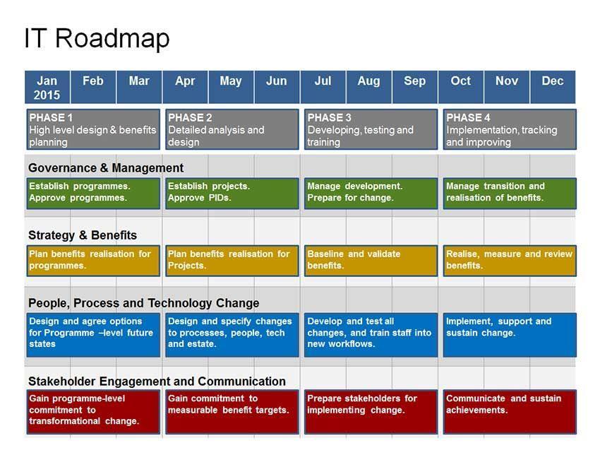 Agile Roadmap Planning Template