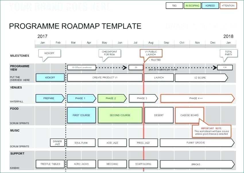 Agile Roadmap Ppt Template