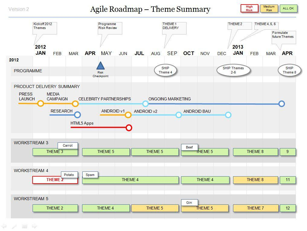 Agile Roadmap Template Free