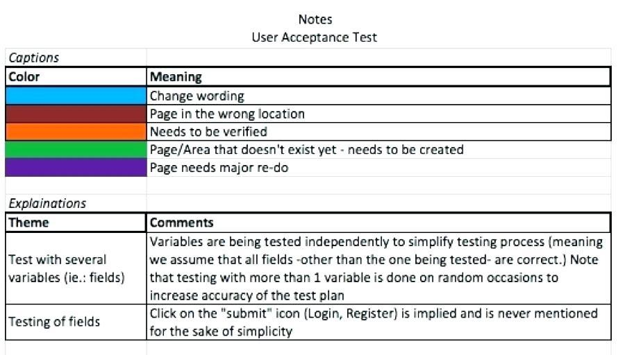 Agile Sprint Test Plan Template