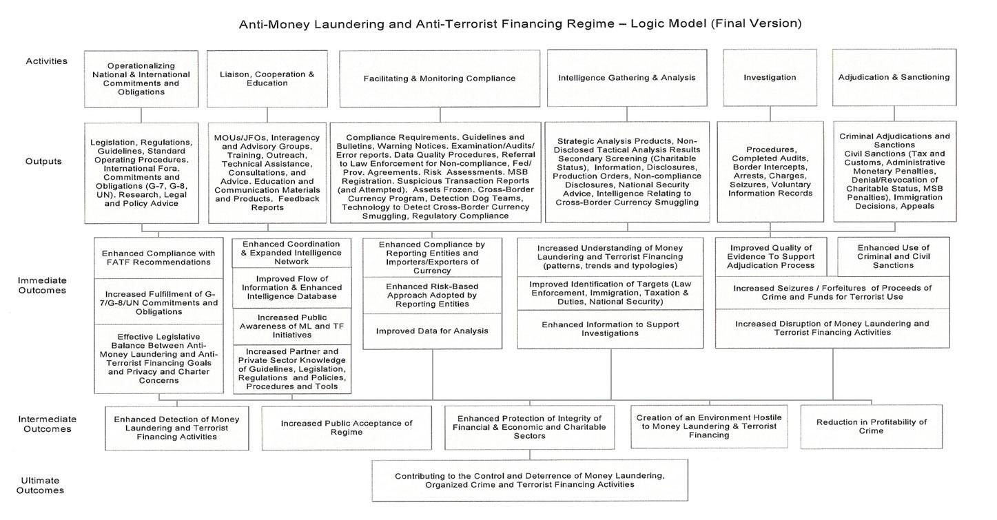 Anti Money Laundering Policy Template Canada