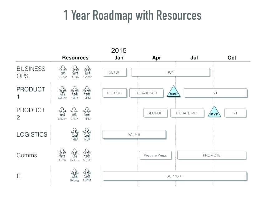 Apple Keynote Roadmap Template