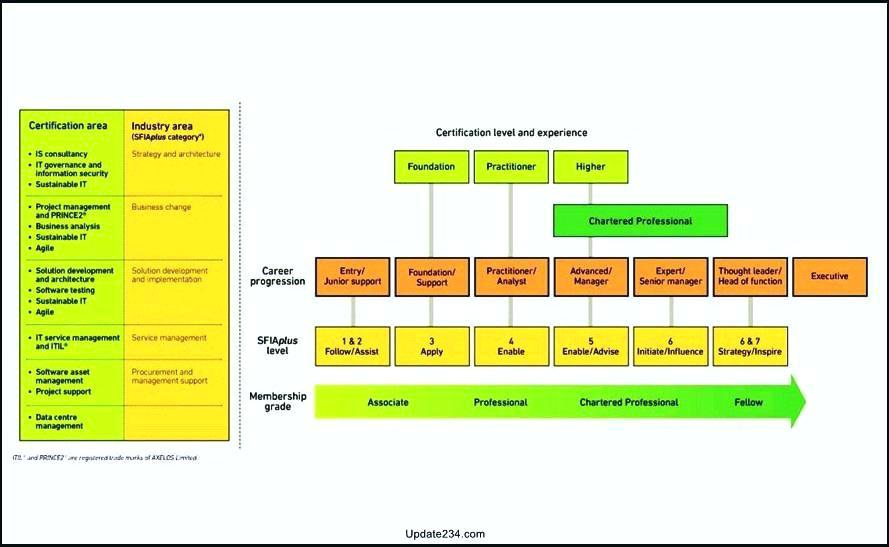 Application Roadmap Template Visio