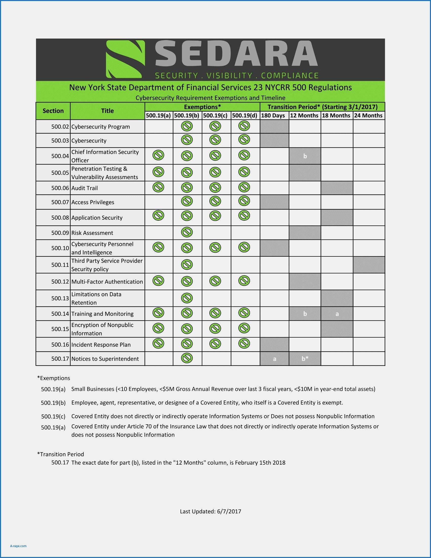 Audit Risk Analysis Template