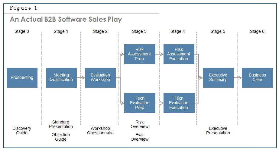 B2b Sales Playbook Template