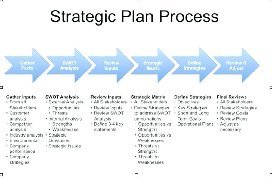 Basic Strategic Plan Template For Powerpoint
