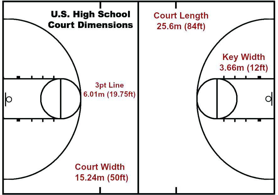 Basketball Half Court Diagram Template
