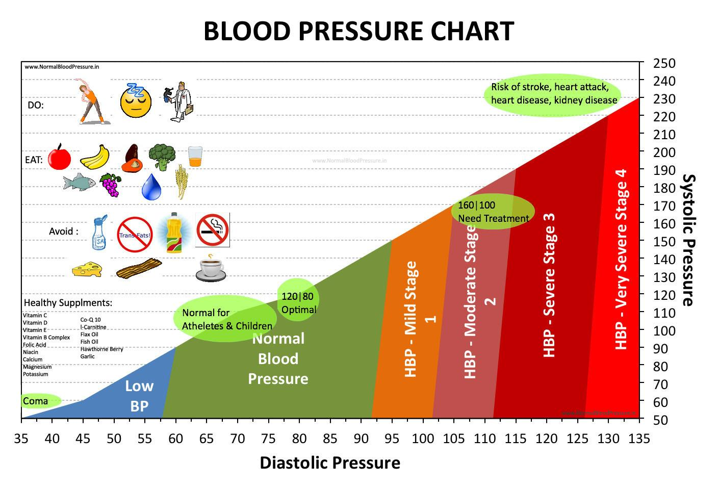Blood Pressure Readings Chart Template