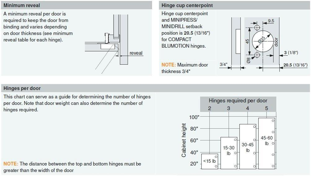 Blum Hinge Mounting Plate Template