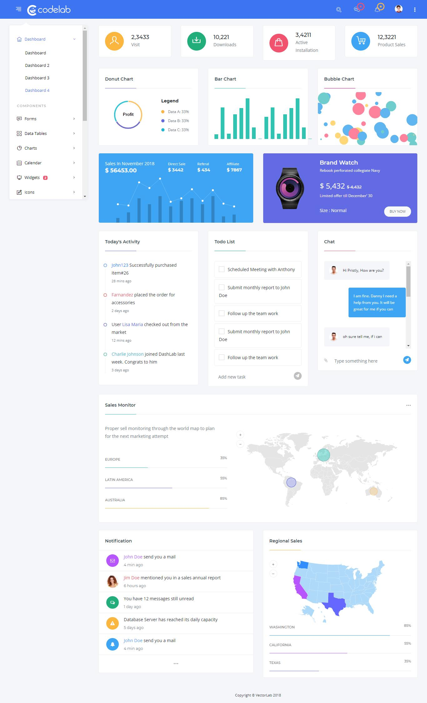 Bootstrap 4 Templates Dashboard