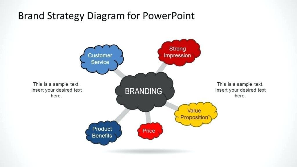 Branding Strategy Template Ppt