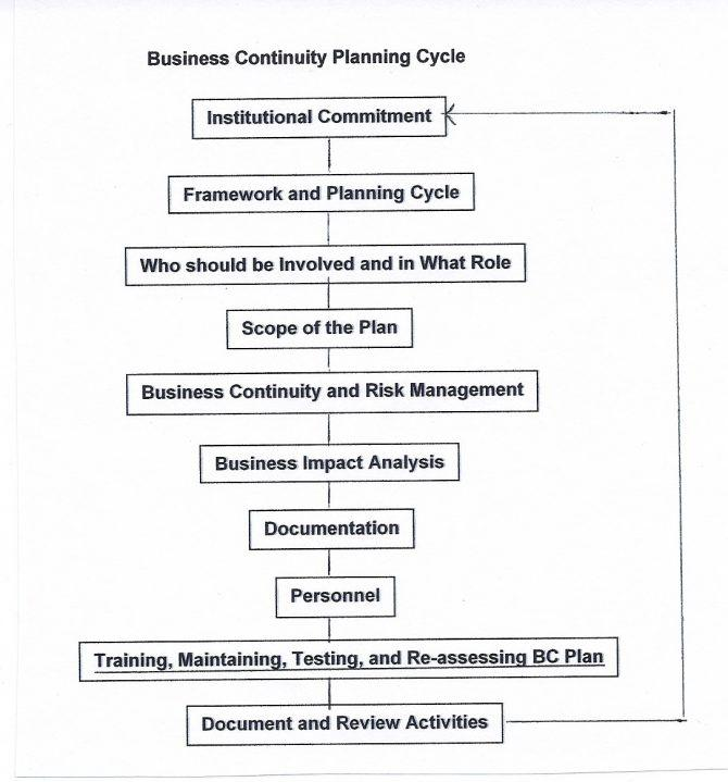 Business Continuity Plan Template For Banks