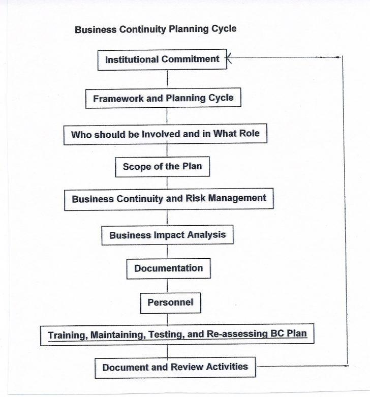 Business Continuity Plan Template For Law Firms