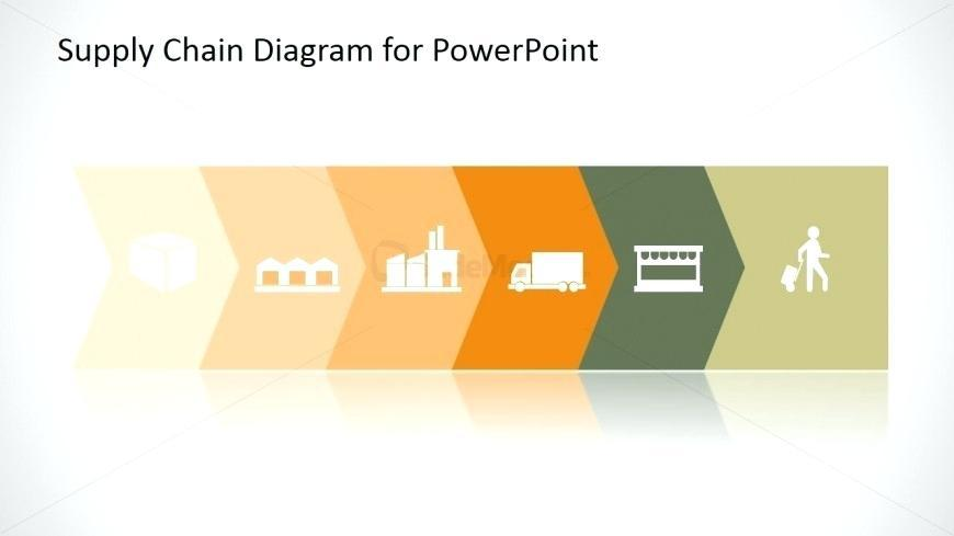 C Tpat Supply Chain Risk Assessment Template