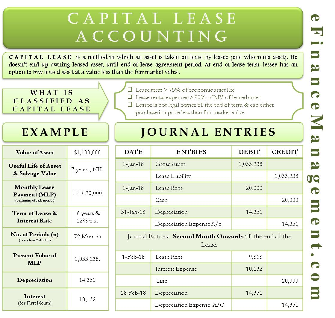 Capital Lease Calculation Template