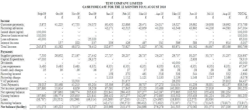 Cash Flow Forecast Template Barclays