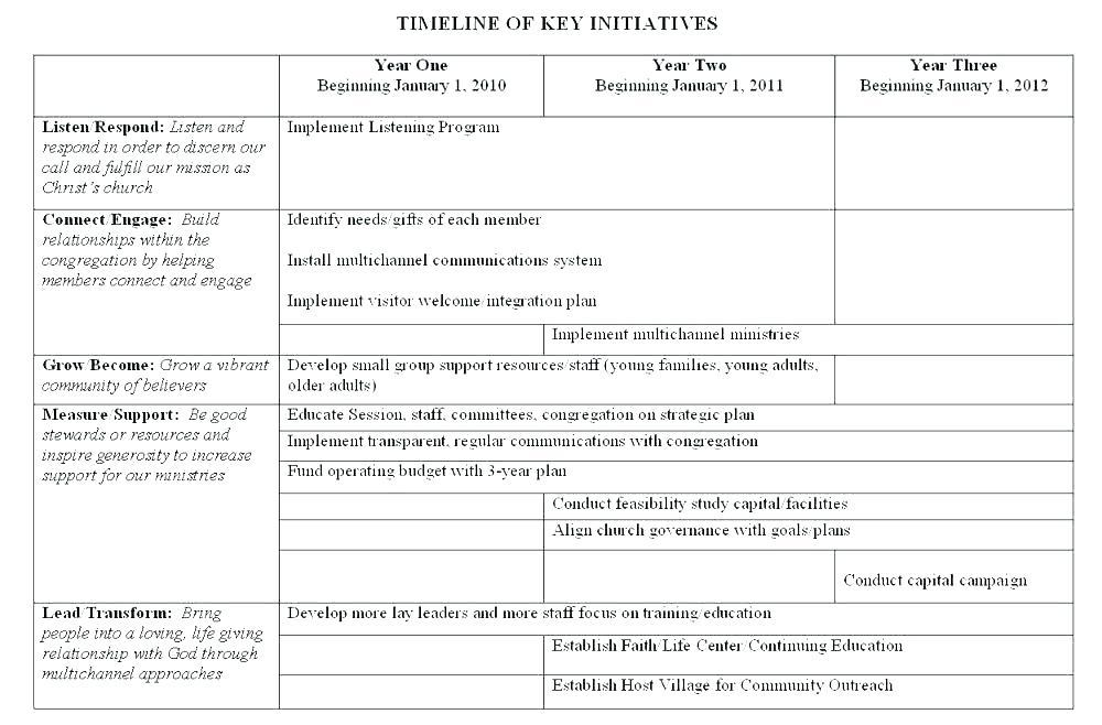 Church Strategic Plan Sample