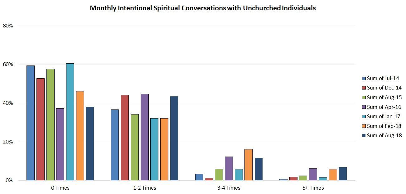 Church Survey Question