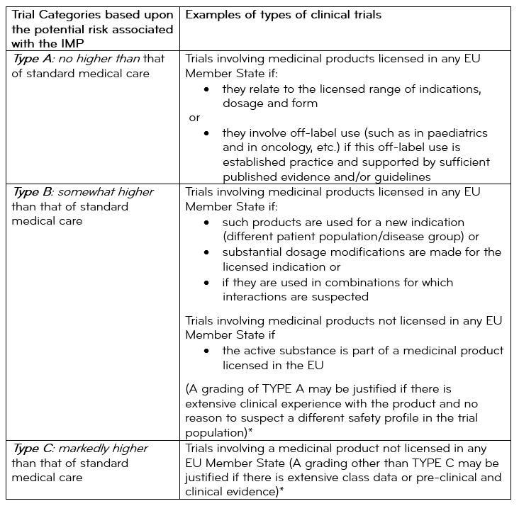 Clinical Trial Protocol Template Eu