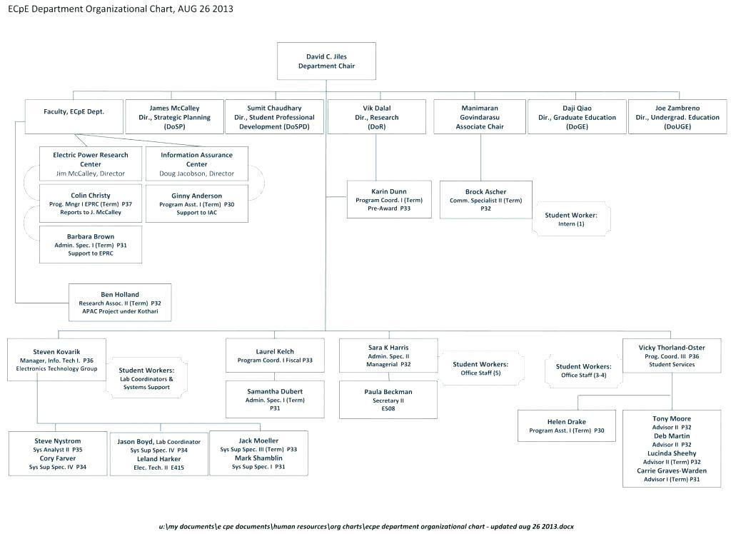Company Organizational Chart Template Excel